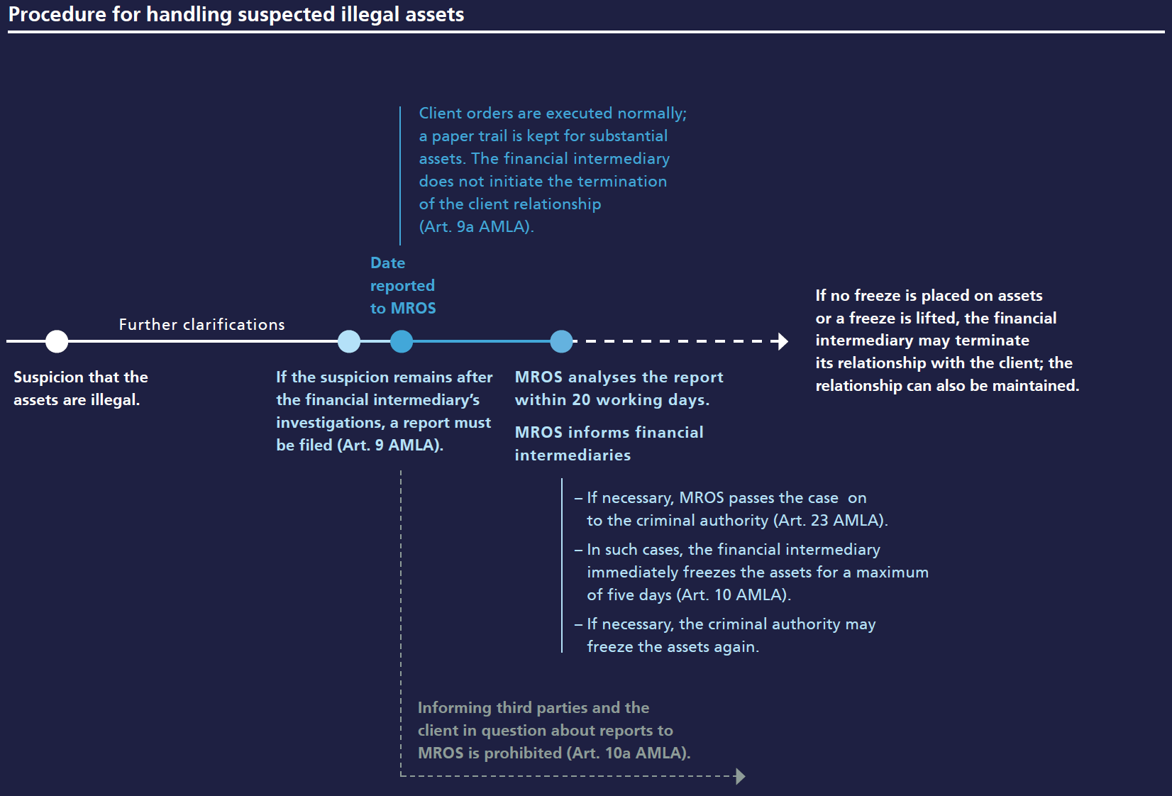 Procedure for handling suspected illegal assets