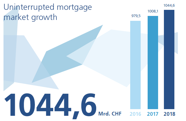 Uninterrupted mortgage market growht
