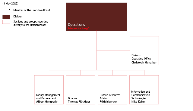 Operations division organisation chart